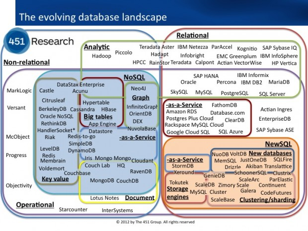Evolving landscape of databases