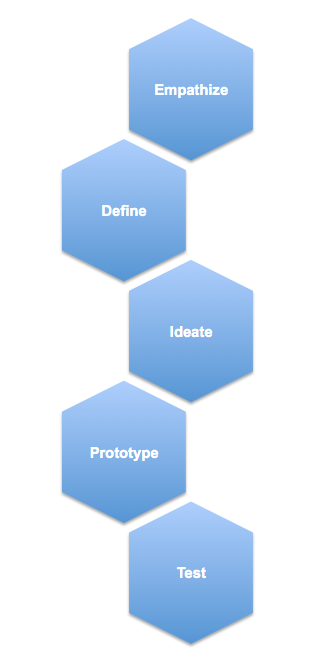 The Design Thinking workflow