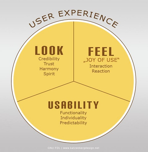user experience combines look and feel with usability