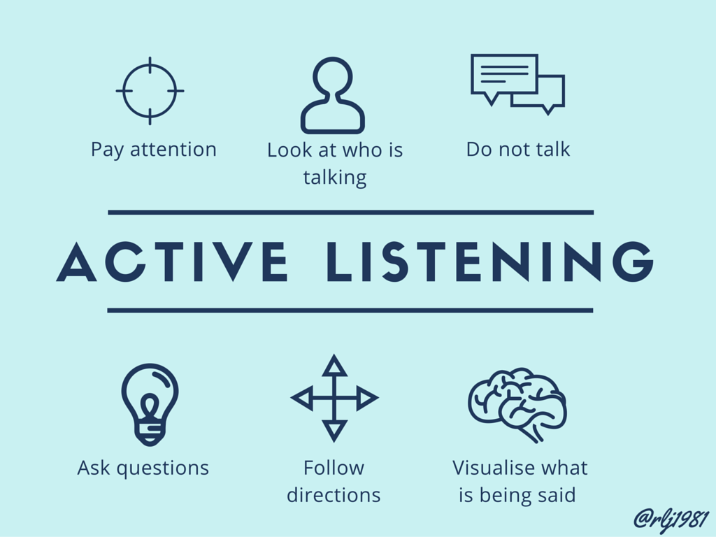effective listening techniques Learn six techniques to use for improving your effectiveness as a listener during  the delivery of the questioning model for b2b sales.