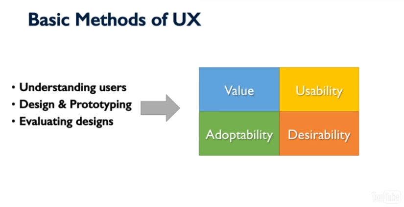 Basic methods of UX