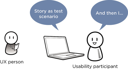 Method of ux research: user testing
