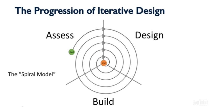 Progression of iterative design