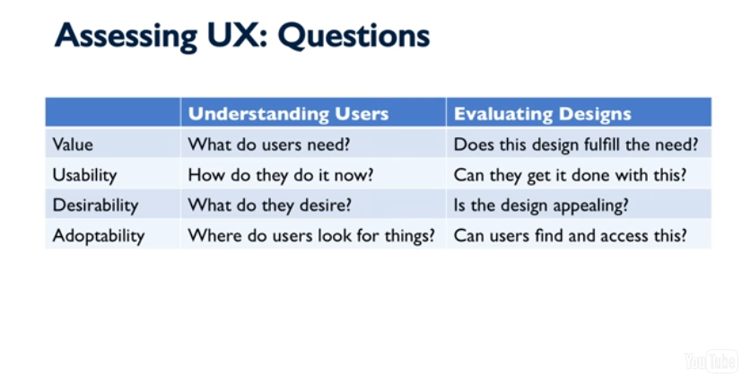 Questions for assessing UX