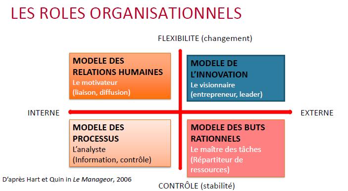Les rôles organisationnels selon Hart et Quin