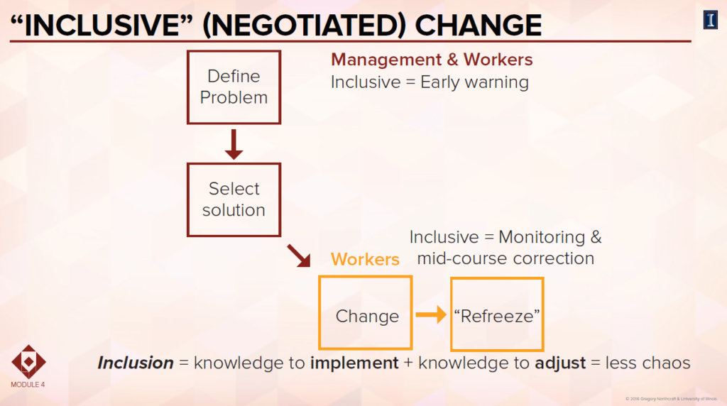 Inclusive negotiated change