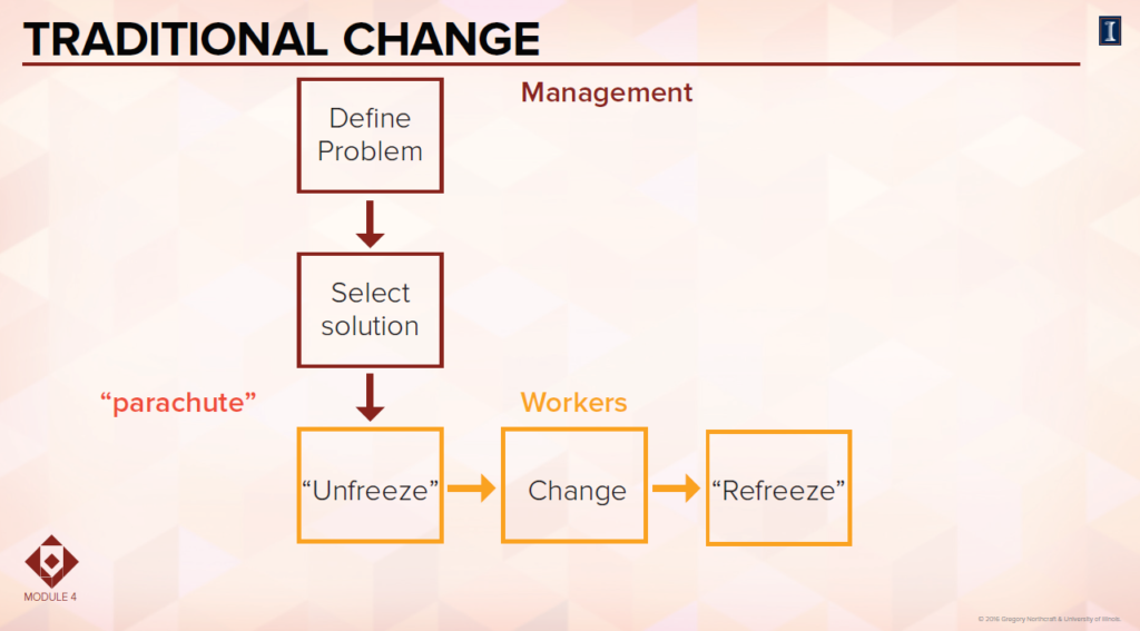 Traditional change
