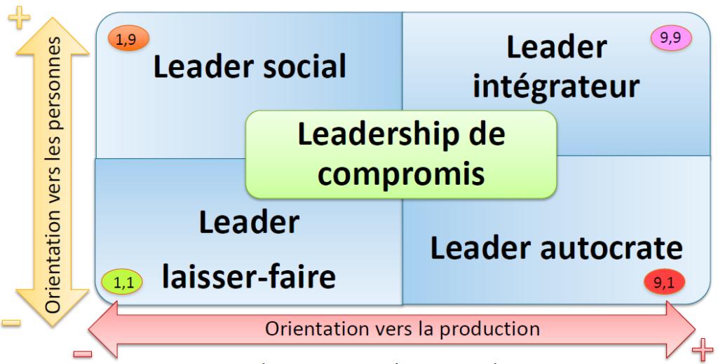 Blake et Mouton décrivent 5 types de leader