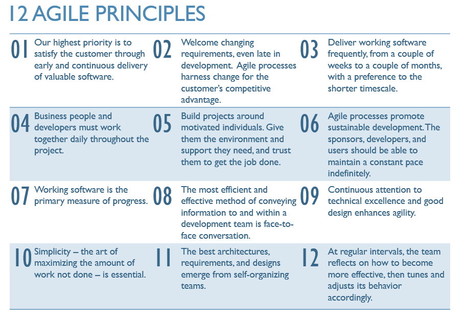 The 12 Agile principles
