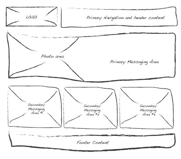 Example of a low fidelity wireframe