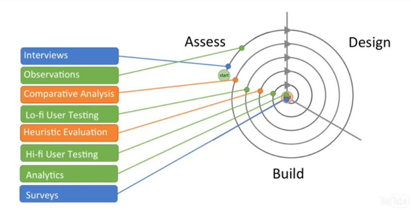 The process of assess, design and build