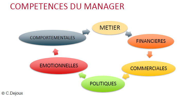 Les compétences du manager
