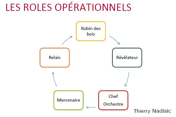 Les rôles opérationnels du manager