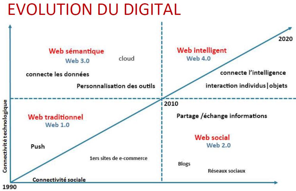 L'évolution du digital