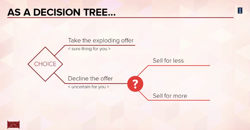 Negotiation as a decision tree