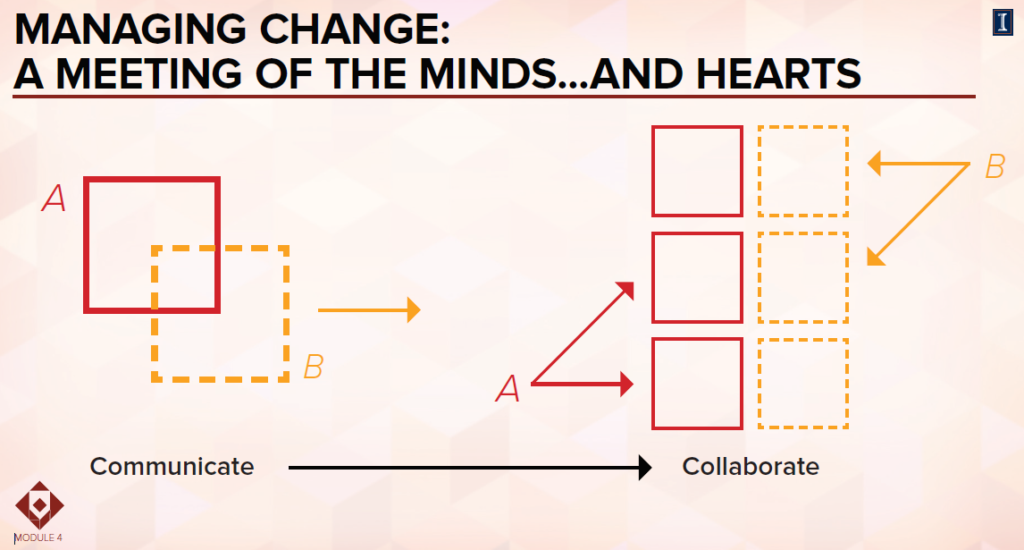 Managing change: a meeting of the minds and hearts