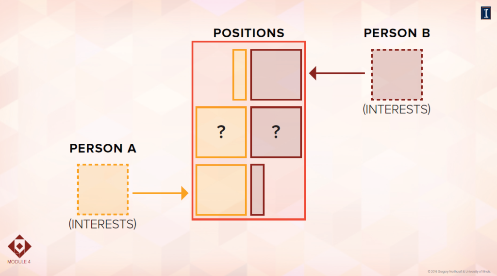 Positions interests for person A and person B