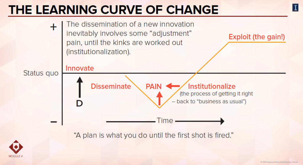 The learning curve of change