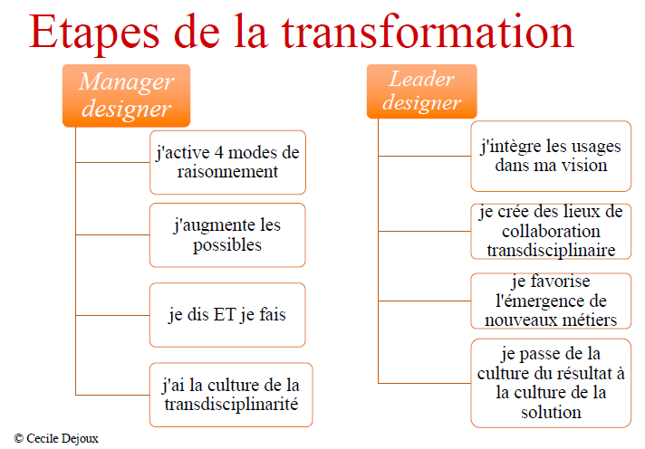 Les etapes de la transformation pour le manager-designer