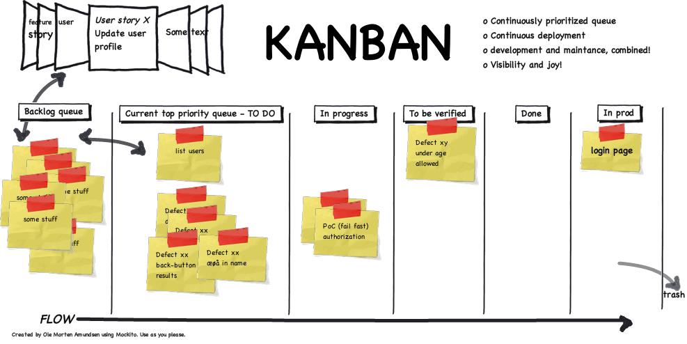 Kanban visual flow
