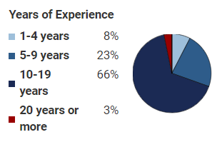 Years of experience of SAFe experts in India