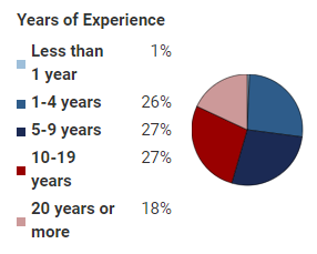 Years of experience of SAFe experts in United States