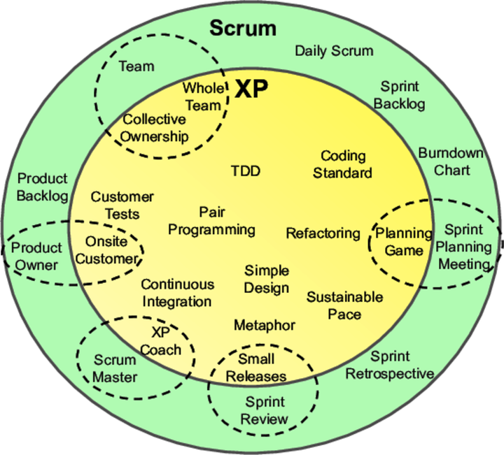 Scrum with XP practices